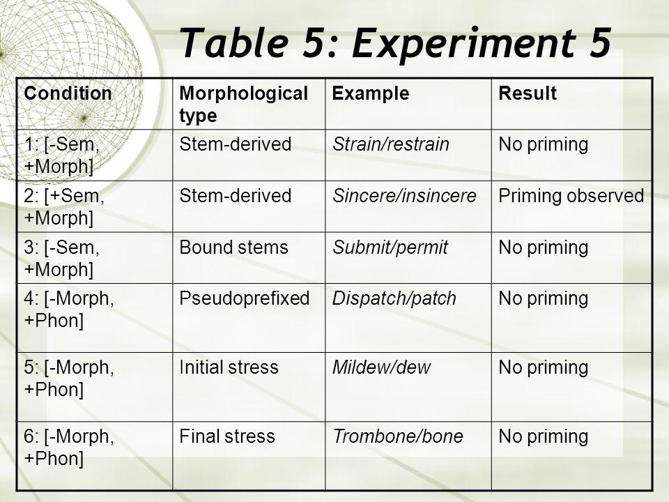 Table 5: Experiment 5 ConditionMorphological type ExampleResult 1: [-Sem, +Morph] Stem-derivedStrain/restrainNo priming 2: [+Sem, +Morph] Stem-derivedSincere/insincerePriming observed 3: [-Sem, +Morph] Bound stemsSubmit/permitNo priming 4: [-Morph, +Phon] PseudoprefixedDispatch/patchNo priming 5: [-Morph, +Phon] Initial stressMildew/dewNo priming 6: [-Morph, +Phon] Final stressTrombone/boneNo priming
