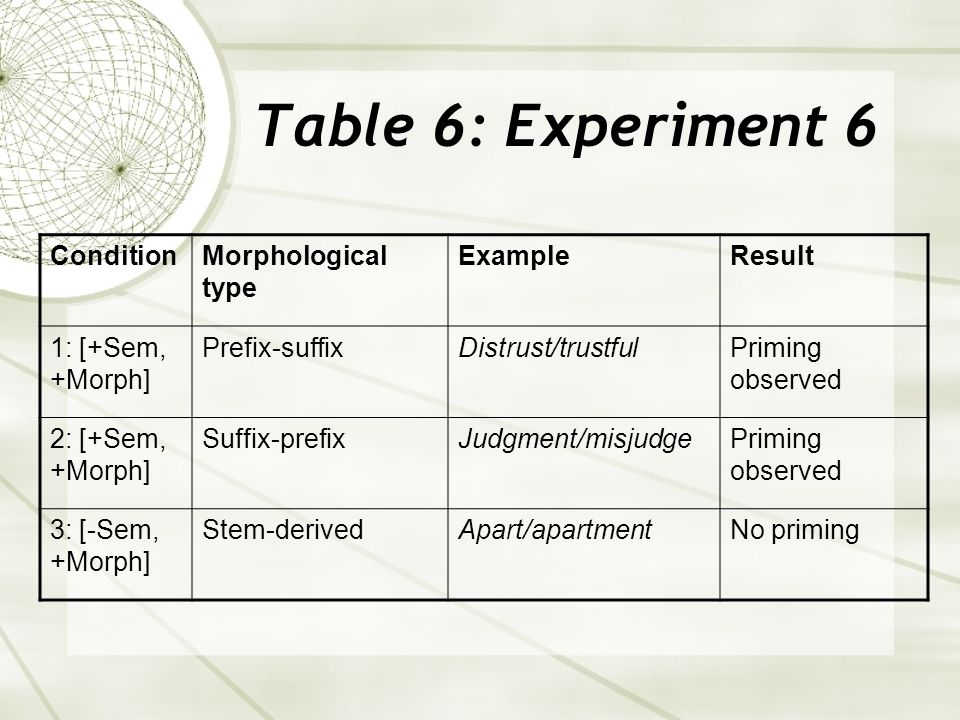 Table 6: Experiment 6 ConditionMorphological type ExampleResult 1: [+Sem, +Morph] Prefix-suffixDistrust/trustfulPriming observed 2: [+Sem, +Morph] Suffix-prefixJudgment/misjudgePriming observed 3: [-Sem, +Morph] Stem-derivedApart/apartmentNo priming