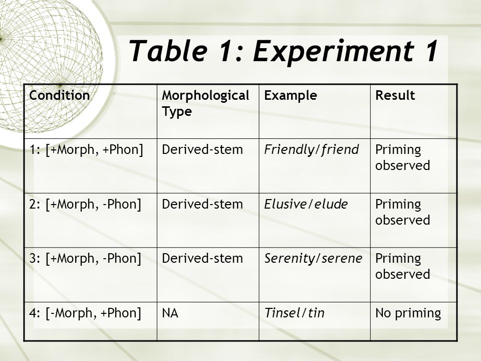 Table 1: Experiment 1 ConditionMorphological Type ExampleResult 1: [+Morph, +Phon]Derived-stemFriendly/friendPriming observed 2: [+Morph, -Phon]Derived-stemElusive/eludePriming observed 3: [+Morph, -Phon]Derived-stemSerenity/serenePriming observed 4: [-Morph, +Phon]NATinsel/tinNo priming