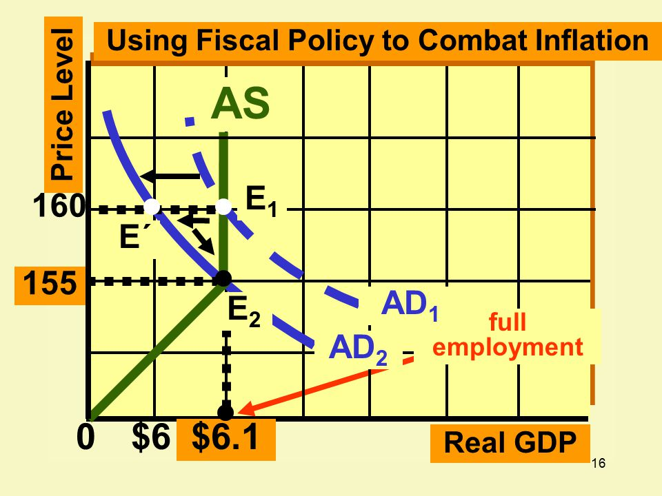 16 $6$6.1 AS 0 155 160 Real GDP E2E2 E1E1 Using Fiscal Policy to Combat Inflation E´ Price Level full employment AD 1 AD 2