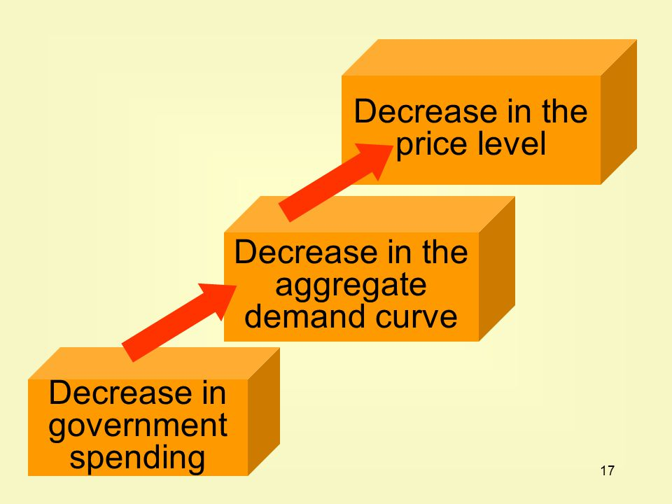 17 Decrease in government spending Decrease in the aggregate demand curve Decrease in the price level