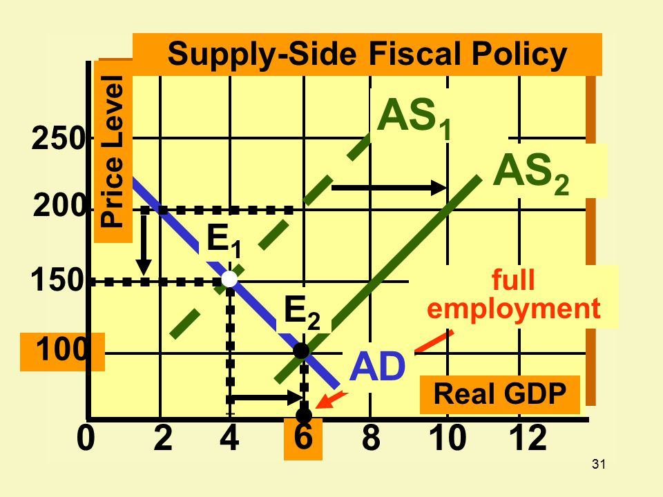 31 24 6 810120 100 200 250 Supply-Side Fiscal Policy Real GDP AD E1E1 Price Level 150 AS 1 AS 2 full employment E2E2