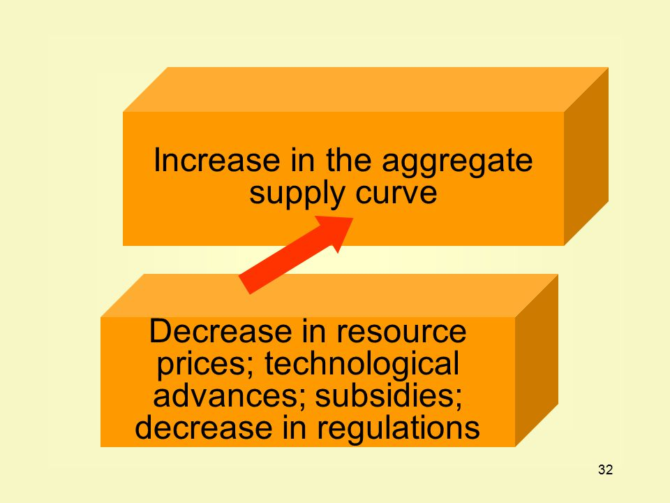 32 Decrease in resource prices; technological advances; subsidies; decrease in regulations Increase in the aggregate supply curve