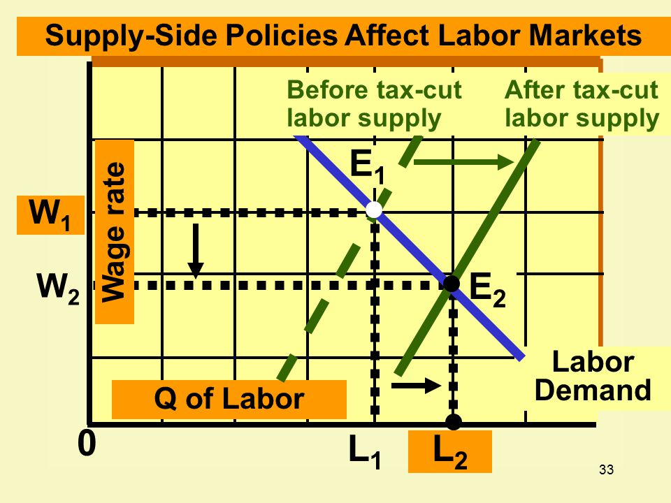 33 L1L1 L2L2 0 W2W2 W1W1 Labor Demand Q of Labor Wage rate E2E2 E1E1 Supply-Side Policies Affect Labor Markets Before tax-cut labor supply After tax-cut labor supply