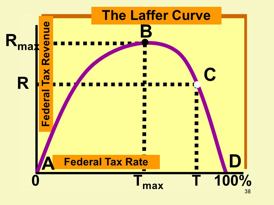 38 T max T0 R Federal Tax Rate Federal Tax Revenue A The Laffer Curve 100% B C D R max