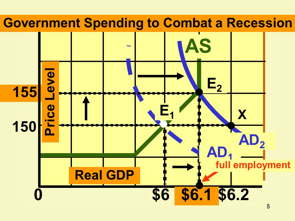 26 Decrease in real GDP Tax collections fall and government transfer payments rise Budget offsets recession