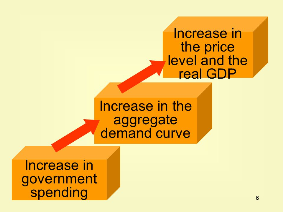 6 Increase in government spending Increase in the aggregate demand curve Increase in the price level and the real GDP