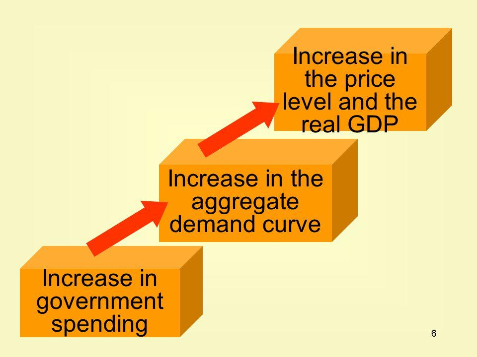 17 Decrease in government spending Decrease in the aggregate demand curve Decrease in the price level