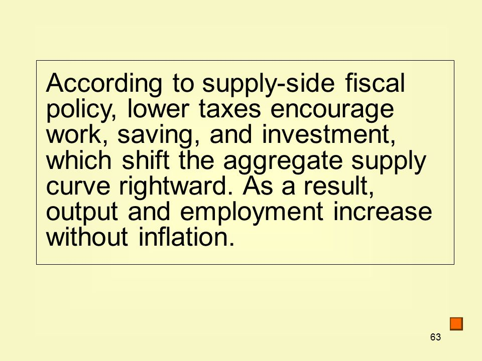 63 According to supply-side fiscal policy, lower taxes encourage work, saving, and investment, which shift the aggregate supply curve rightward.