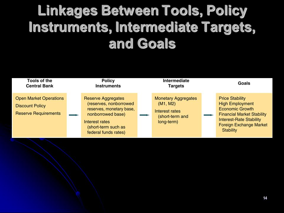 14 Linkages Between Tools, Policy Instruments, Intermediate Targets, and Goals