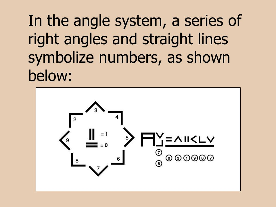In the angle system, a series of right angles and straight lines symbolize numbers, as shown below: