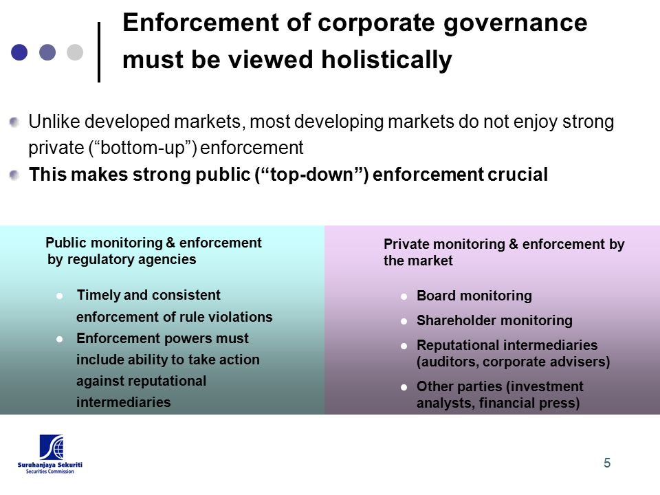 5 Public monitoring & enforcement by regulatory agencies Timely and consistent enforcement of rule violations Enforcement powers must include ability to take action against reputational intermediaries Private monitoring & enforcement by the market Board monitoring Shareholder monitoring Reputational intermediaries (auditors, corporate advisers) Other parties (investment analysts, financial press) Enforcement of corporate governance must be viewed holistically Unlike developed markets, most developing markets do not enjoy strong private ( bottom-up ) enforcement This makes strong public ( top-down ) enforcement crucial
