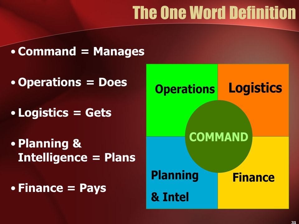 31 The One Word Definition Command = Manages Operations = Does Logistics = Gets Planning & Intelligence = Plans Finance = Pays