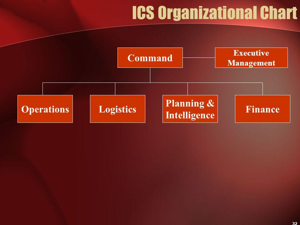 32 ICS Organizational Chart Command Executive Management OperationsLogistics Planning & Intelligence Finance