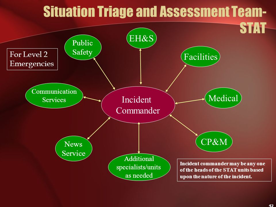 42 Situation Triage and Assessment Team- STAT Incident Commander Communication Services EH&S Public Safety Facilities Medical CP&M News Service Additi