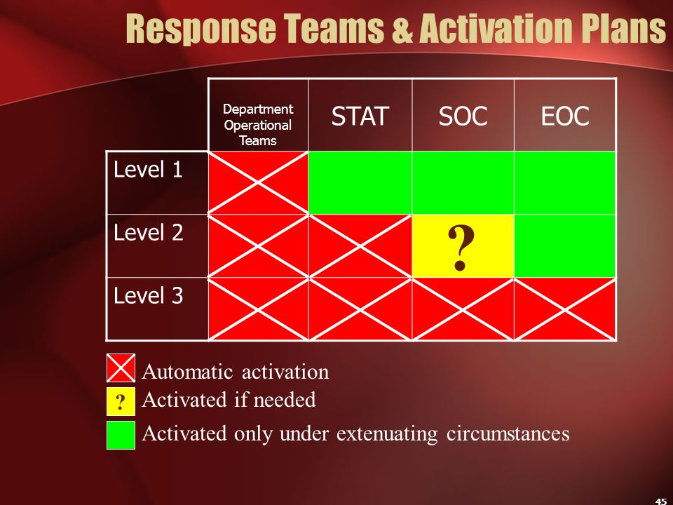 45 Response Teams & Activation Plans Department Operational Teams STATSOCEOC Level 1 Level 2 Level 3 Automatic activation Activated if needed ? Activa