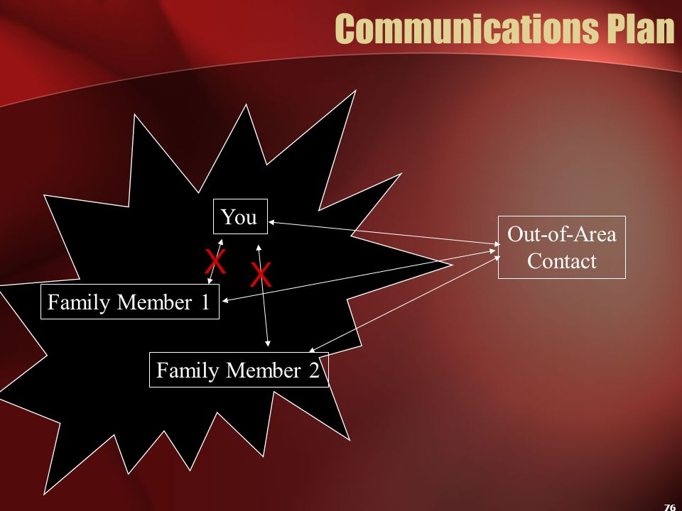 76 Communications Plan You Family Member 1 Family Member 2 Out-of-Area Contact X X