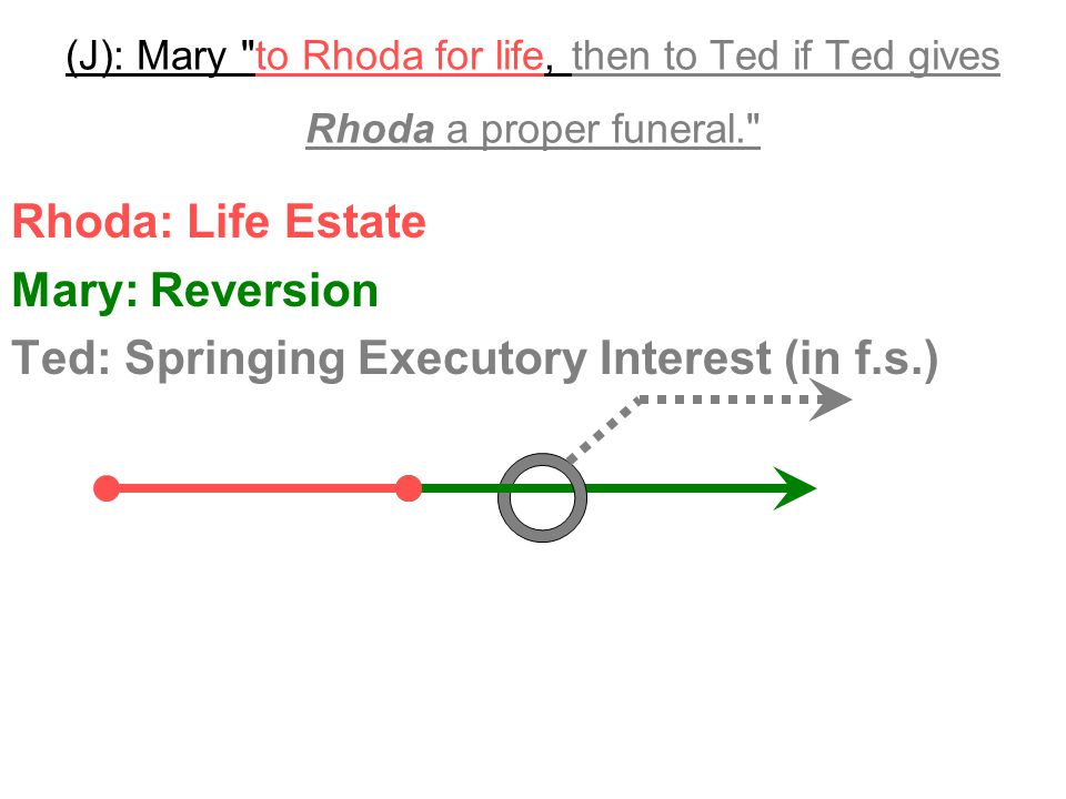 (J): Mary to Rhoda for life, then to Ted if Ted gives Rhoda a proper funeral. Ted can't possibly give Rhoda a proper funeral by the time Rhoda dies.