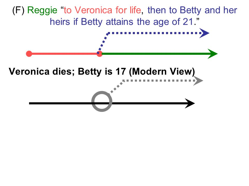 (F) Reggie to Veronica for life, then to Betty and her heirs if Betty attains the age of 21. Veronica dies; Betty is 17 (Modern View)