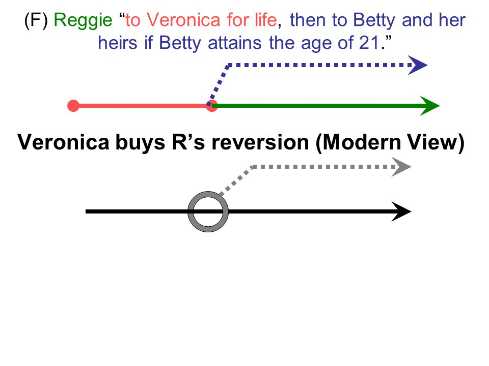 "(F) Reggie ""to Veronica for life, then to Betty and her heirs if Betty attains the age of 21."" Veronica buys R's reversion (Destructability)"
