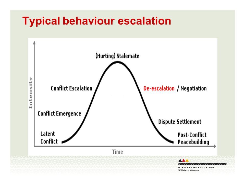 Typical behaviour escalation