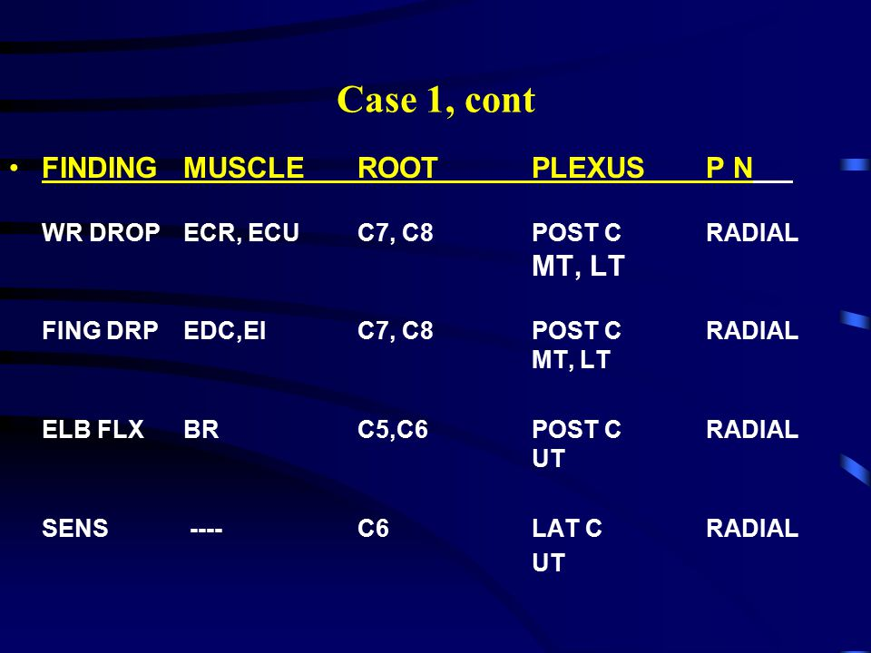 Case 1, cont FINDINGMUSCLEROOTPLEXUSP N WR DROPECR, ECUC7, C8POST CRADIAL MT, LT FING DRPEDC,EIC7, C8POST CRADIAL MT, LT ELB FLXBRC5,C6POST CRADIAL UT SENS ----C6LAT CRADIAL UT