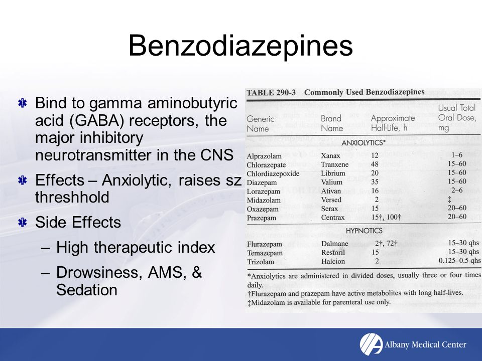 Benzodiazepines Bind to gamma aminobutyric acid (GABA) receptors, the major inhibitory neurotransmitter in the CNS Effects – Anxiolytic, raises sz threshhold Side Effects –High therapeutic index –Drowsiness, AMS, & Sedation