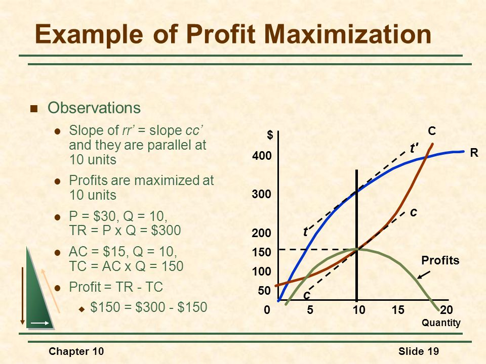 Chapter 10Slide 19 Example of Profit Maximization Observations Slope of rr' = slope cc' and they are parallel at 10 units Profits are maximized at 10