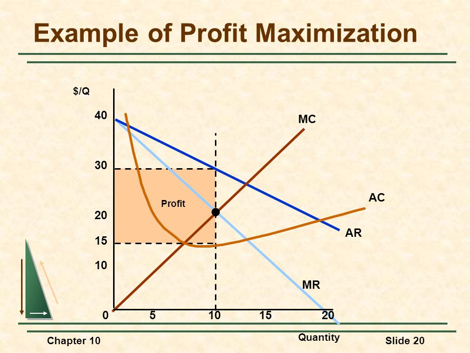 Chapter 10Slide 20 Profit AR MR MC AC Example of Profit Maximization Quantity $/Q 05101520 10 20 30 40 15