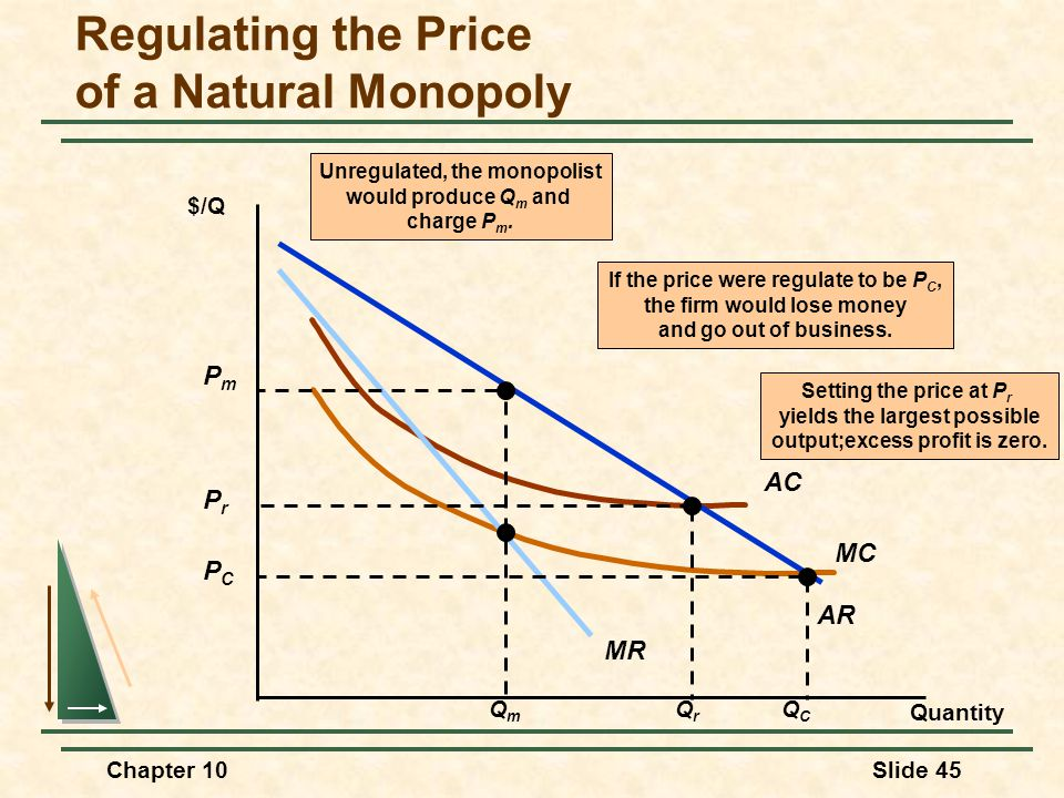 Chapter 10Slide 45 MC AC AR MR $/Q Quantity Setting the price at P r yields the largest possible output;excess profit is zero. QrQr PrPr PCPC QCQC If
