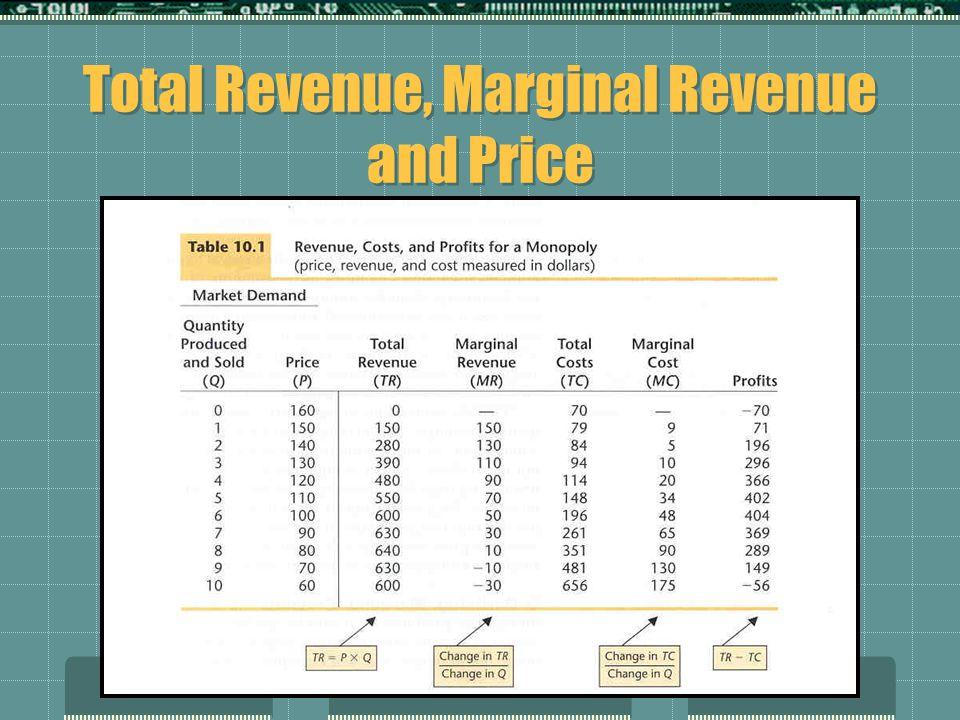 Total Revenue, Marginal Revenue and Price