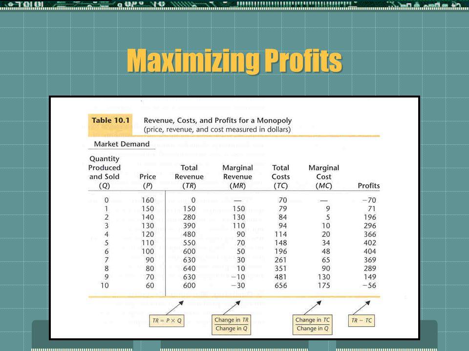 Maximizing Profits