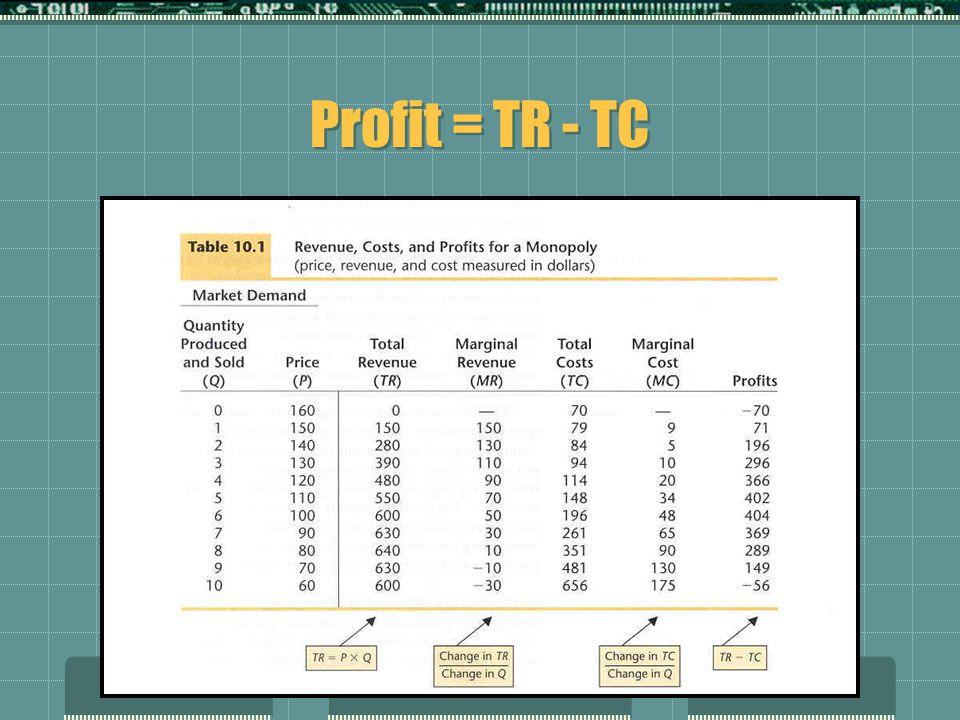 Profit = TR - TC