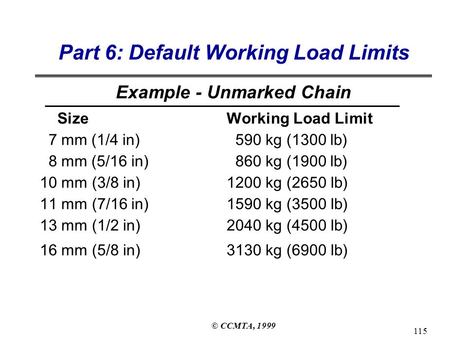 © CCMTA, 1999 115 Part 6: Default Working Load Limits Example - Unmarked Chain SizeWorking Load Limit 7 mm (1/4 in) 590 kg (1300 lb) 8 mm (5/16 in) 860 kg (1900 lb) 10 mm (3/8 in)1200 kg (2650 lb) 11 mm (7/16 in)1590 kg (3500 lb) 13 mm (1/2 in)2040 kg (4500 lb) 16 mm (5/8 in)3130 kg (6900 lb)