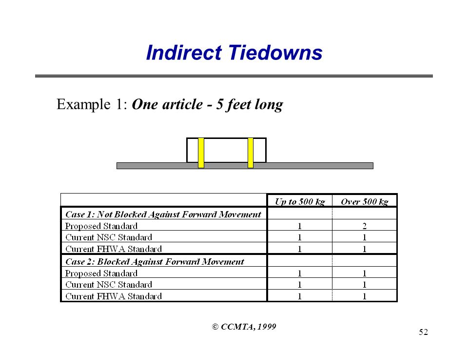 © CCMTA, 1999 52 Indirect Tiedowns Example 1: One article - 5 feet long