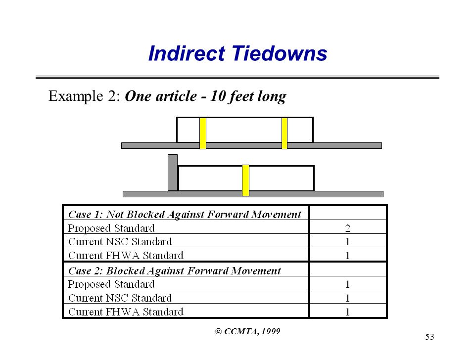 © CCMTA, 1999 53 Indirect Tiedowns Example 2: One article - 10 feet long