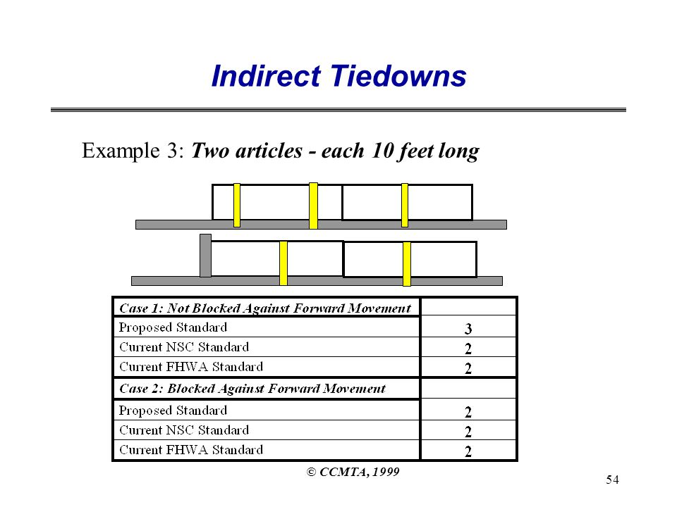 © CCMTA, 1999 54 Indirect Tiedowns Example 3: Two articles - each 10 feet long
