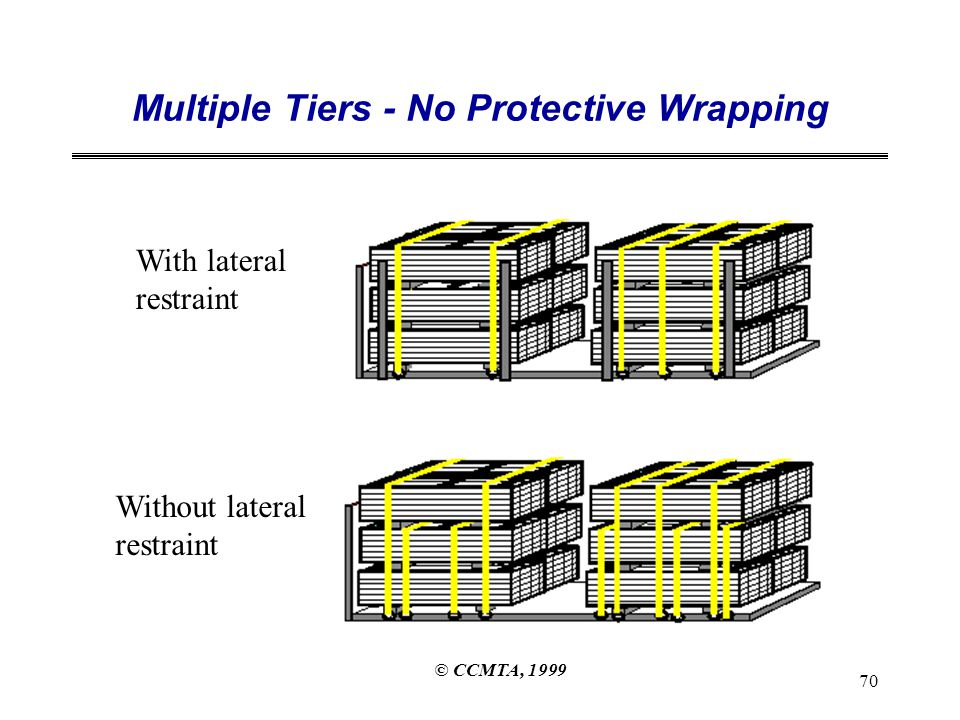 © CCMTA, 1999 70 Multiple Tiers - No Protective Wrapping With lateral restraint Without lateral restraint