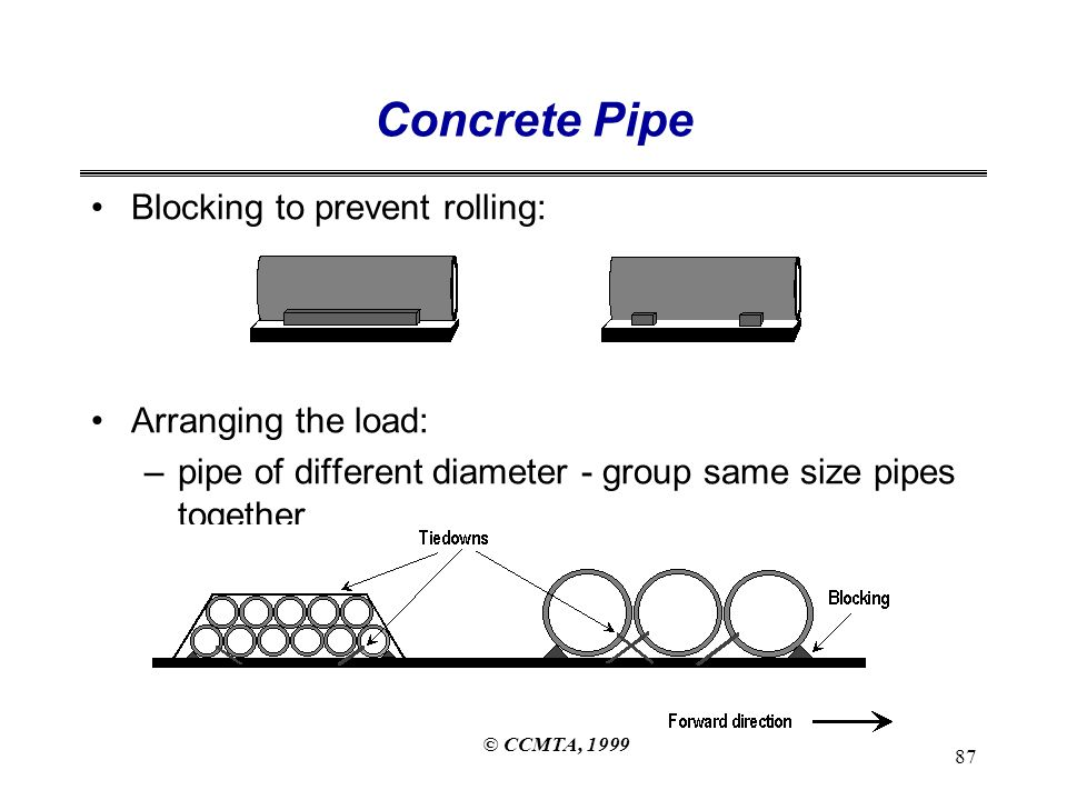 © CCMTA, 1999 87 Concrete Pipe Blocking to prevent rolling: Arranging the load: –pipe of different diameter - group same size pipes together