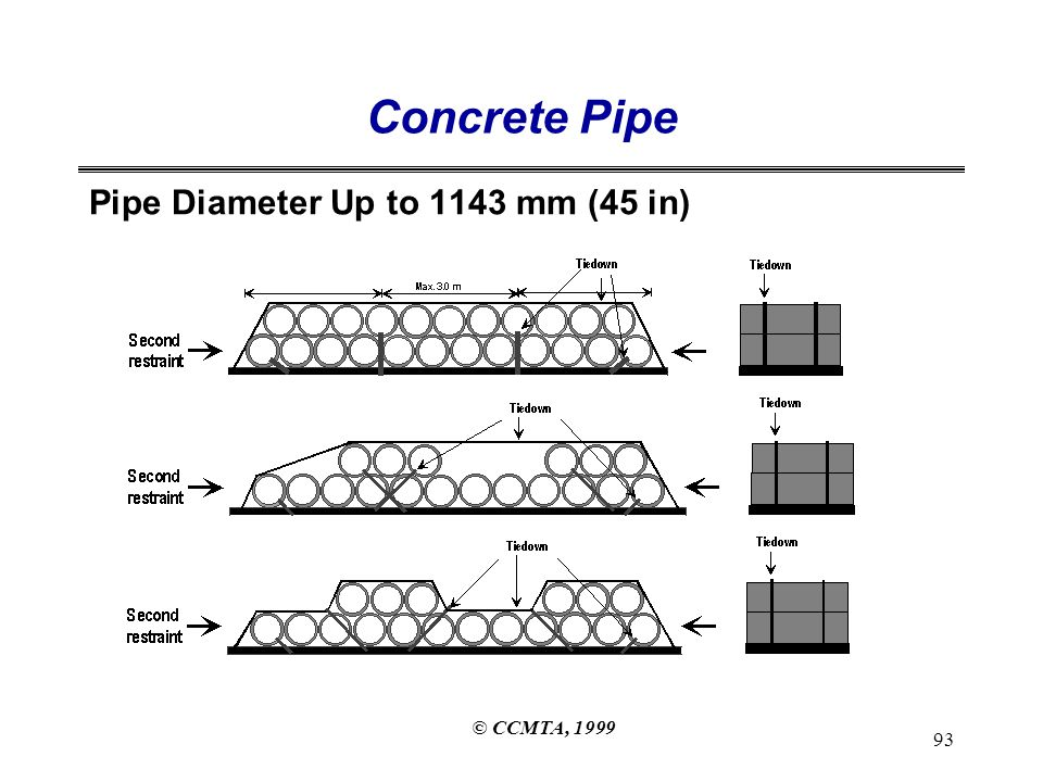 © CCMTA, 1999 93 Concrete Pipe Pipe Diameter Up to 1143 mm (45 in)