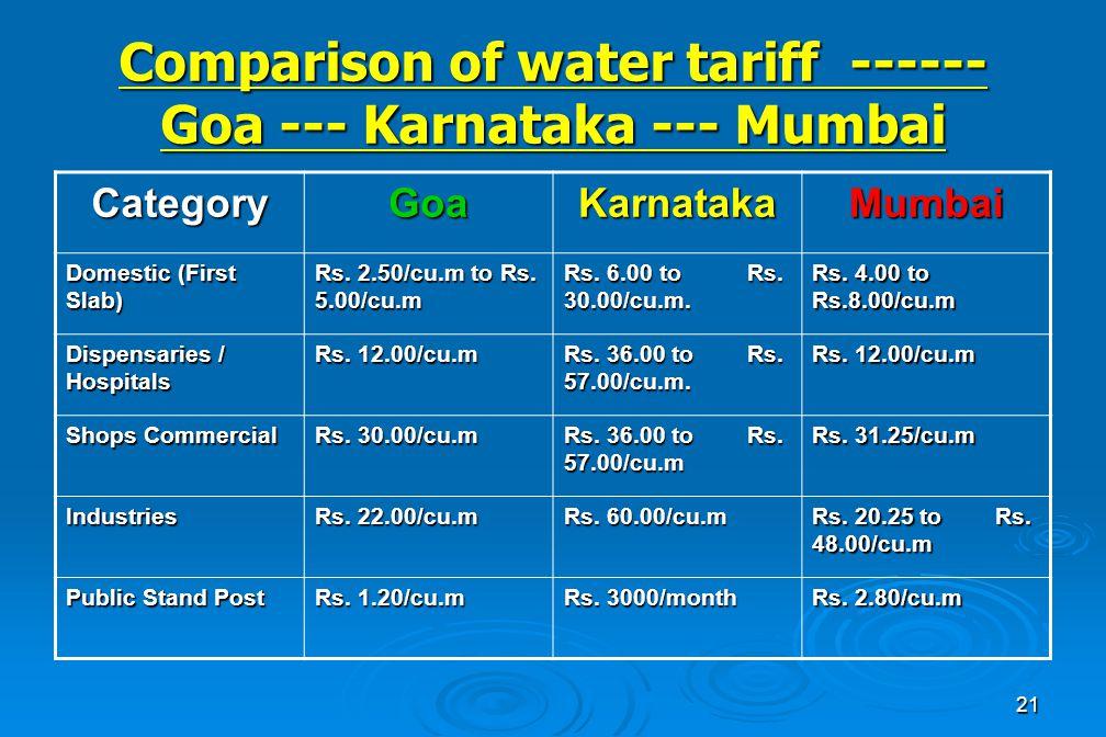 21 Comparison of water tariff ------ Goa --- Karnataka --- Mumbai CategoryGoaKarnatakaMumbai Domestic (First Slab) Rs.