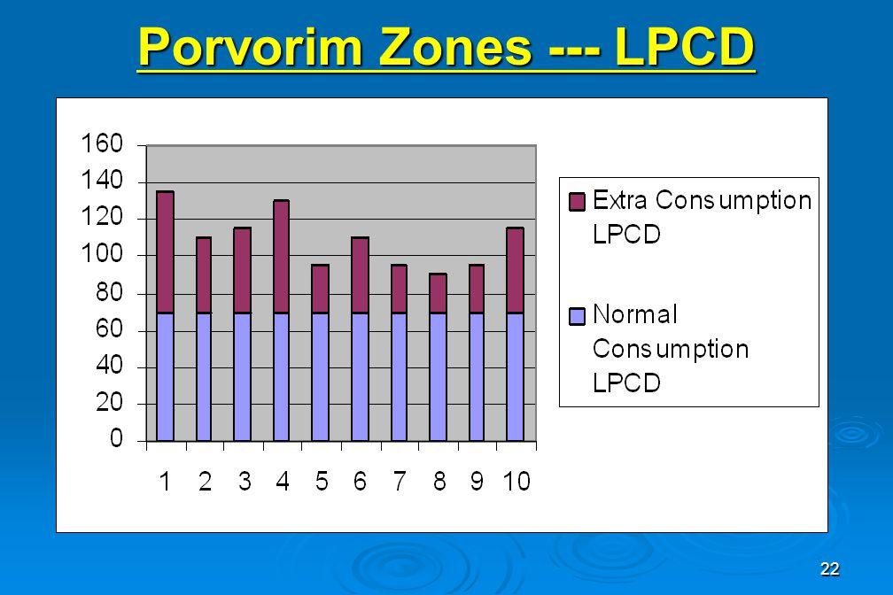 22 Porvorim Zones --- LPCD