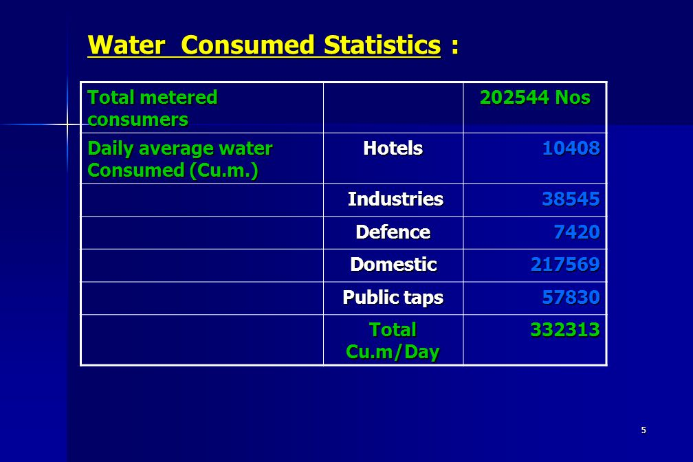 5 Water Consumed Statistics : Total metered consumers 202544 Nos Daily average water Consumed (Cu.m.) Hotels 10408 10408 Industries Industries38545 Defence7420 Domestic217569 Public taps 57830 Total Cu.m/Day 332313
