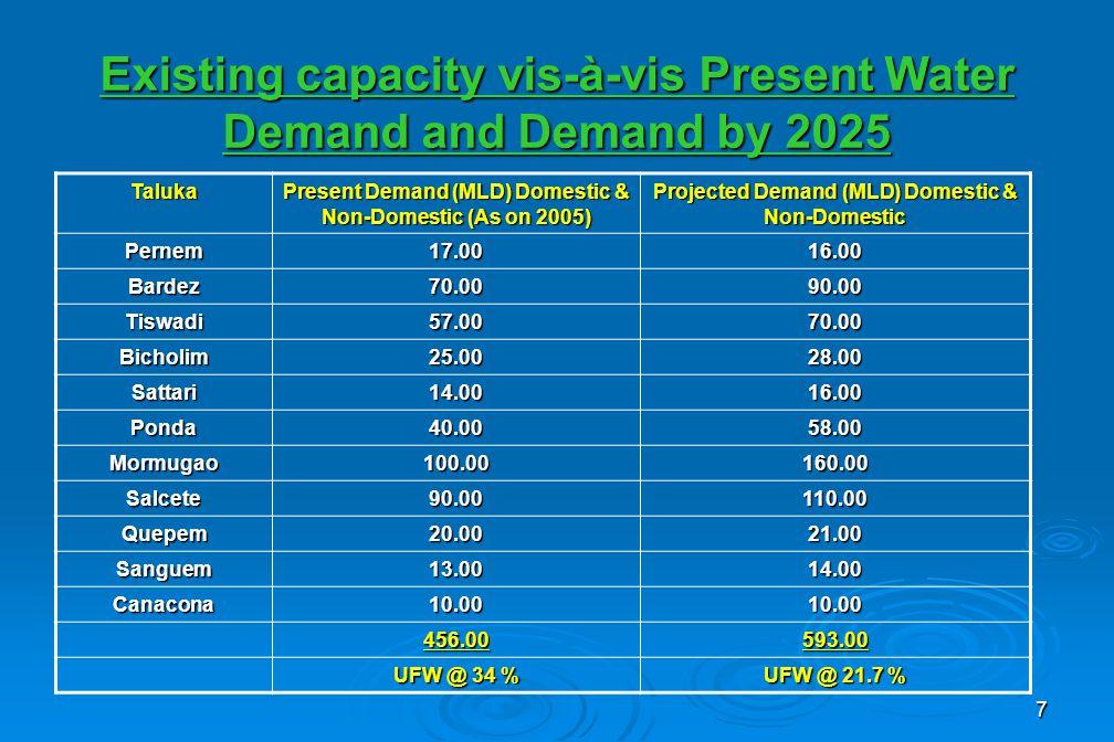 7 Existing capacity vis-à-vis Present Water Demand and Demand by 2025 Taluka Present Demand (MLD) Domestic & Non-Domestic (As on 2005) Projected Demand (MLD) Domestic & Non-Domestic Pernem17.0016.00 Bardez70.0090.00 Tiswadi57.0070.00 Bicholim25.0028.00 Sattari14.0016.00 Ponda40.0058.00 Mormugao100.00160.00 Salcete90.00110.00 Quepem20.0021.00 Sanguem13.0014.00 Canacona10.0010.00 456.00593.00 UFW @ 34 % UFW @ 21.7 %