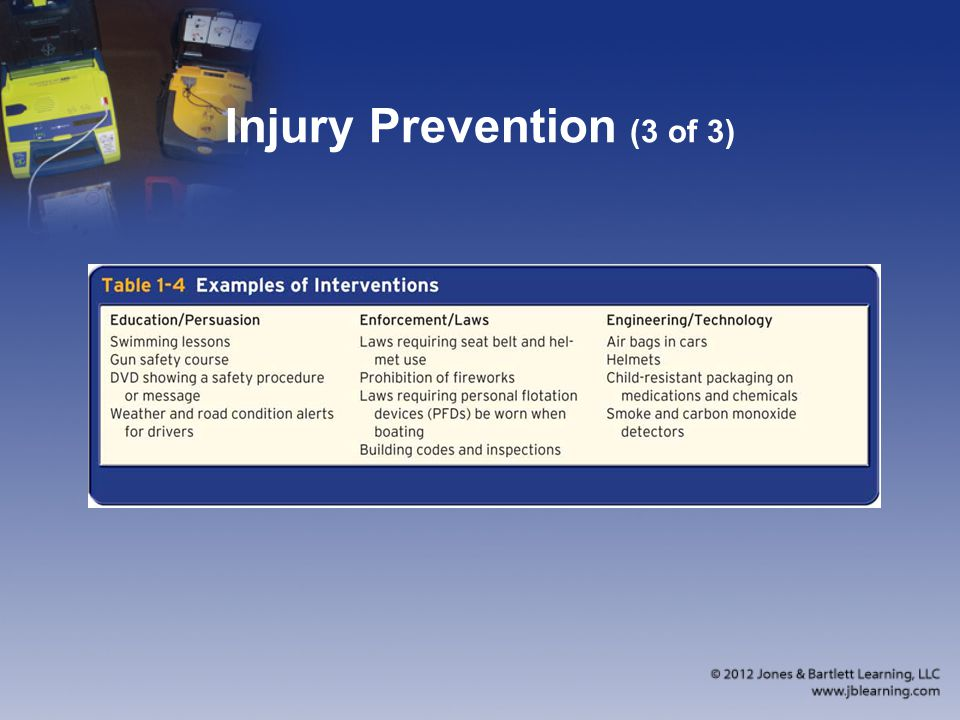 Injury Prevention (3 of 3)