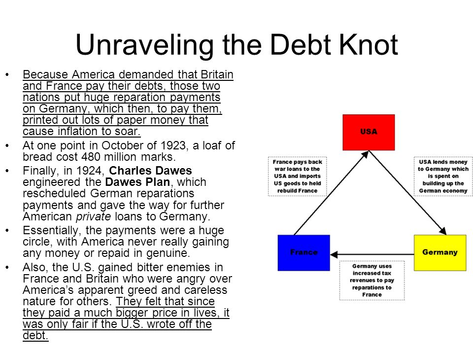 Unraveling the Debt Knot Because America demanded that Britain and France pay their debts, those two nations put huge reparation payments on Germany, which then, to pay them, printed out lots of paper money that cause inflation to soar.