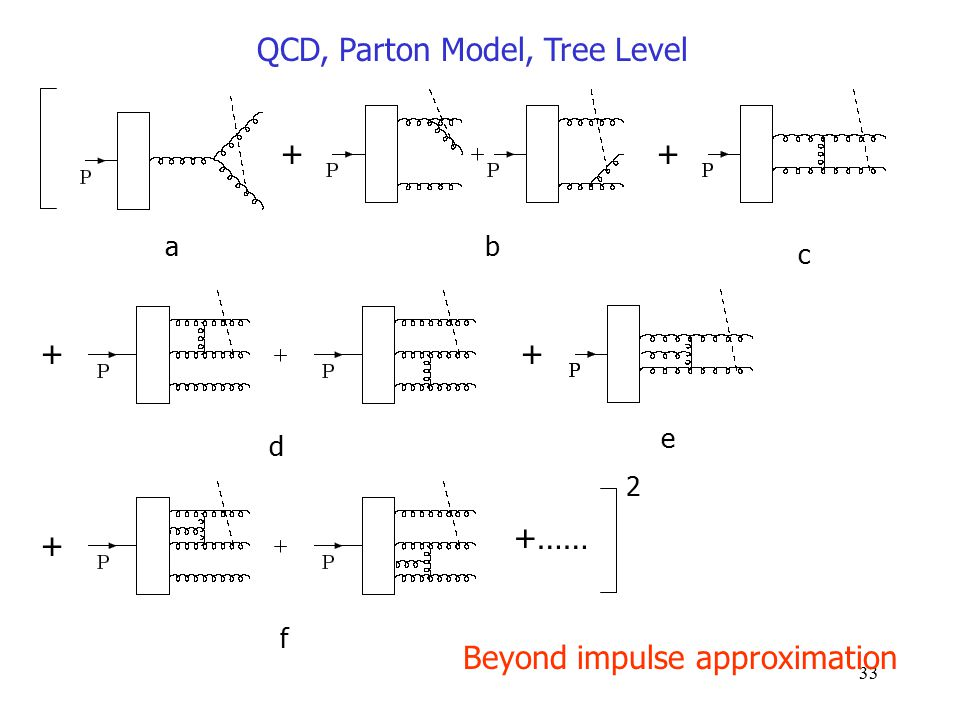 33 QCD, Parton Model, Tree Level ++ ++ + +…… 2 ab c d e f Beyond impulse approximation