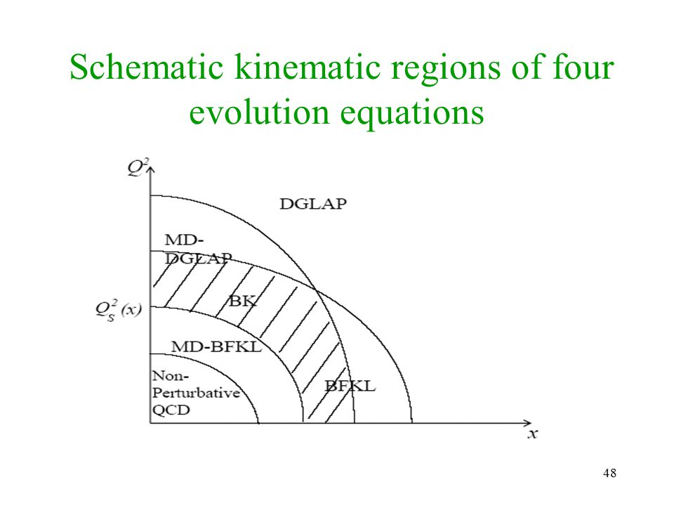 48 Schematic kinematic regions of four evolution equations