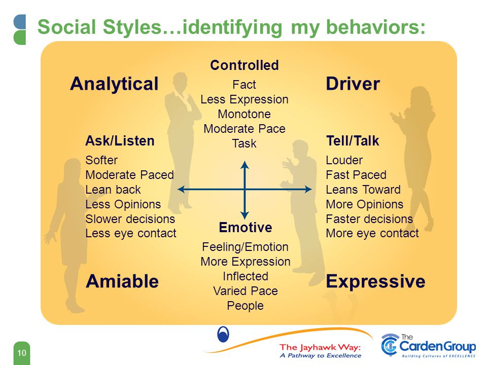 Social Styles…identifying my behaviors: Ask/Listen Softer Moderate Paced Lean back Less Opinions Slower decisions Less eye contact Tell/Talk Louder Fast Paced Leans Toward More Opinions Faster decisions More eye contact Emotive Feeling/Emotion More Expression Inflected Varied Pace People Controlled Fact Less Expression Monotone Moderate Pace Task AnalyticalDriver ExpressiveAmiable 10