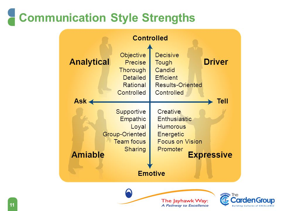 11 Communication Style Strengths Analytical AmiableExpressive Driver Controlled Emotive TellAsk Objective Precise Thorough Detailed Rational Controlled Supportive Empathic Loyal Group-Oriented Team focus Sharing Decisive Tough Candid Efficient Results-Oriented Controlled Creative Enthusiastic Humorous Energetic Focus on Vision Promoter